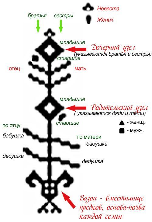 Вышивка дерево роду